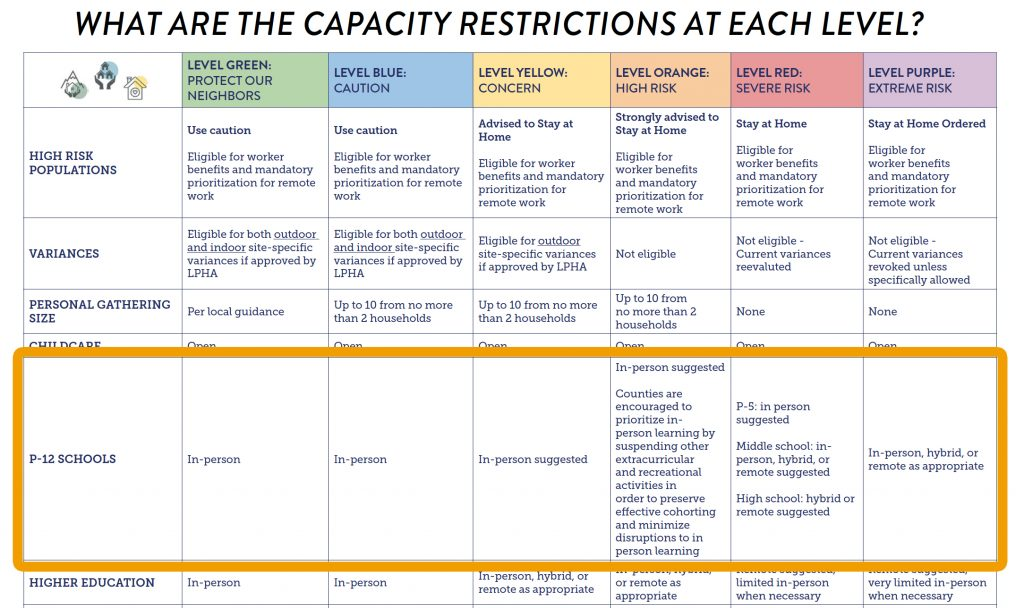 Capacity Restrictions at Each Level