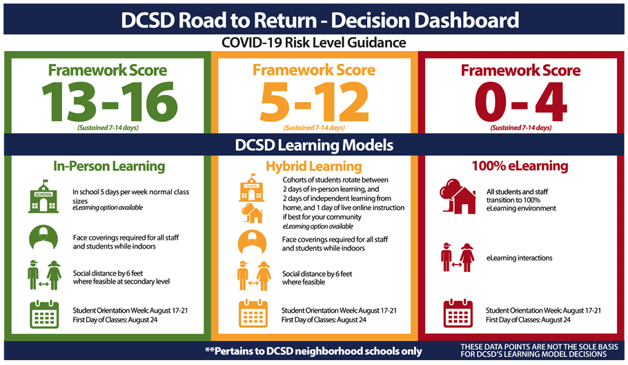 DCSD Decision Dashboard
