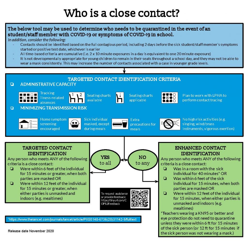 Who is a close contact - updated 11_20