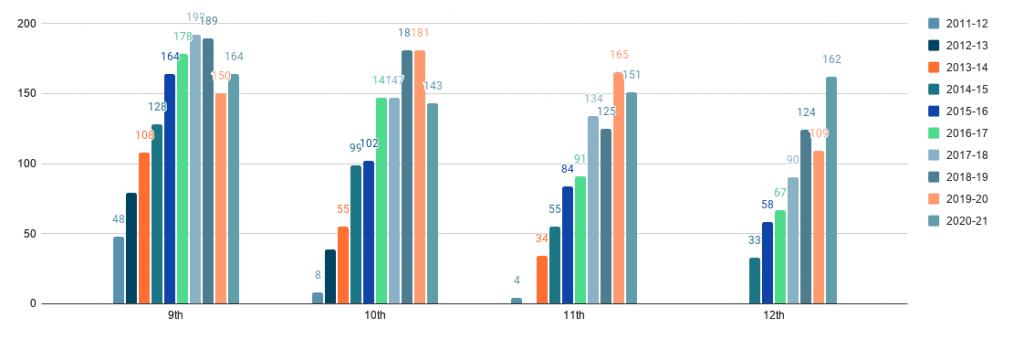 Historical HS Enrollment chart
