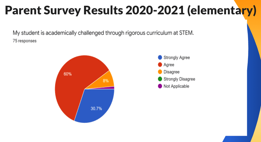 Elementary Survey Results