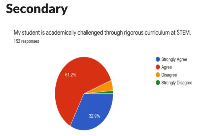 Secondary Survey Results
